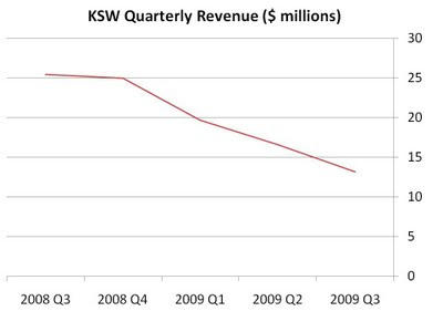 ksw+rev+quarterly.jpg