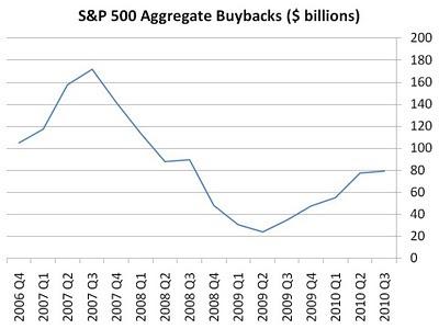 buybacks%2Bsandp%2B2010q3.jpg