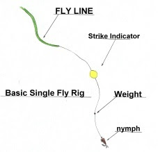 Midwest fly fish nymphing techniques with mark brown for Basic fishing rigs