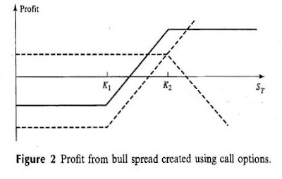 Trading strategies involving options hull