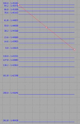 Metatrader 5 Fibonacci Tools 5