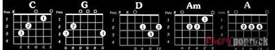 Belajar Chord Guitar