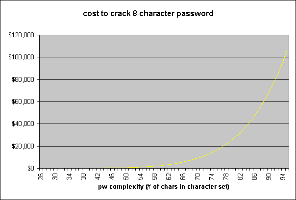 [chart_cost_crack_8charpw.png]