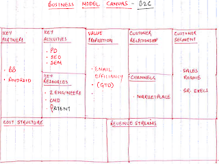 business model generation summary