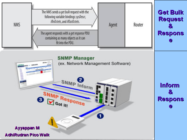 the simple network management protocol information technology essay File transfer protocol  the internet technology can be used for: (i) connecting extended teams  information management (iii).