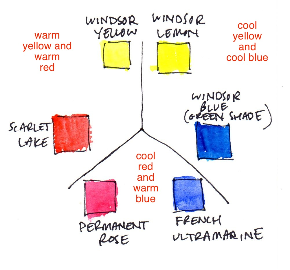Image Result For Neutral Paint Colors