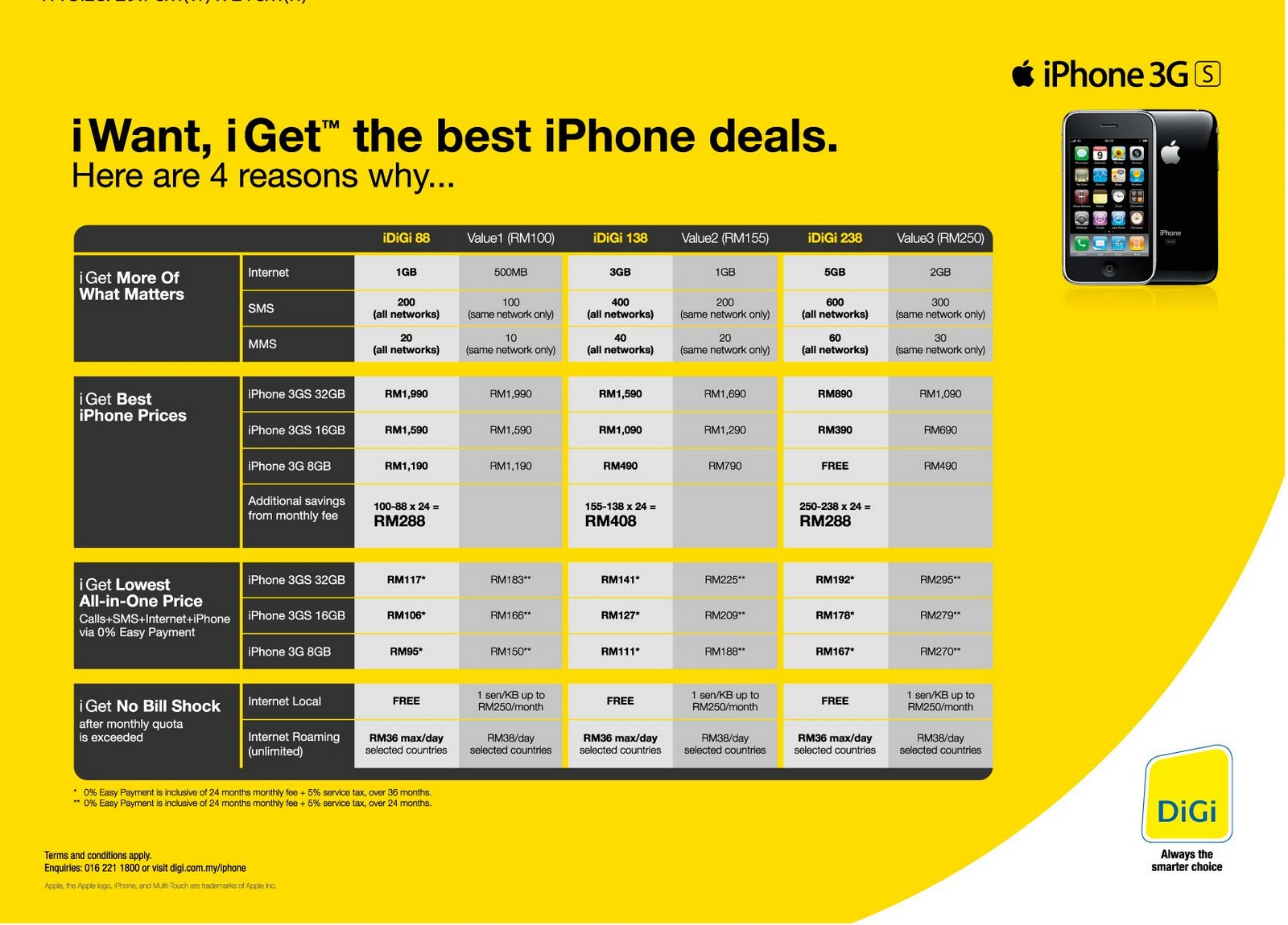 . Maxis just reduced RM200 for 1st annivesary iphone came to Malaysia