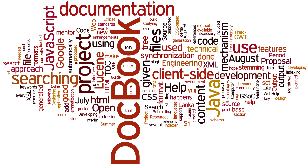 Wordle word clouds : Kasun's Tech Thoughts