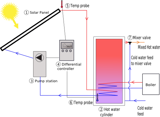 solar power plant diagram. Solar Power Plant Schematic