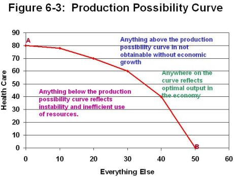 1 explain why a production possibilities curve is concave In this lesson, we will learn about the production possibilities curve  understand  how production possibilities curves work, it is important to explain a few key terms   a production possibilities curve, it is helpful to actually see a picture of one.