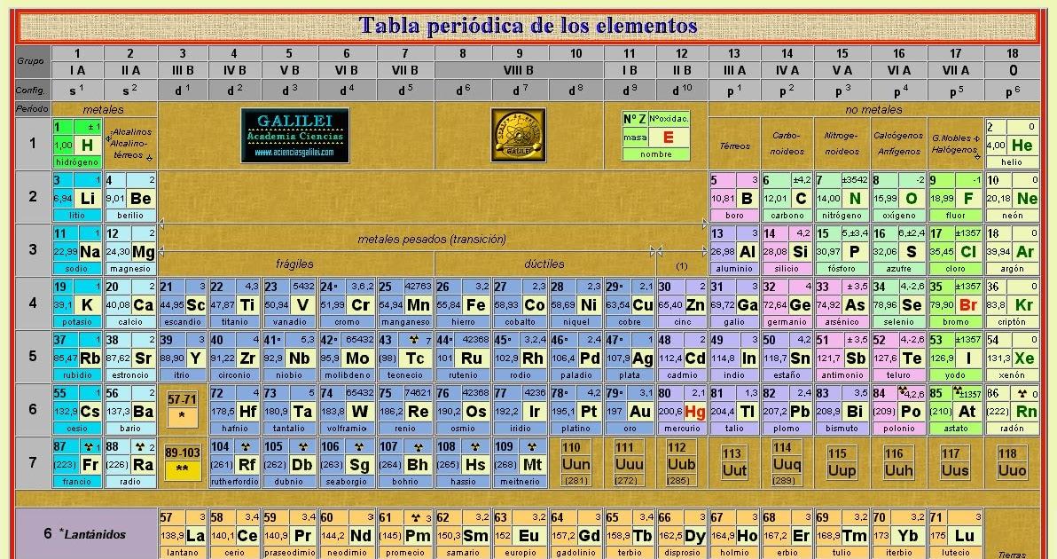 Ingenieriactiva tabla periodica actual urtaz Gallery