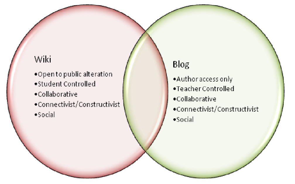 E Learnings A Buzz The Following Venn Diagram Illustrates The