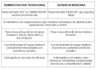 la gerencia diferencias tradicional y moderna