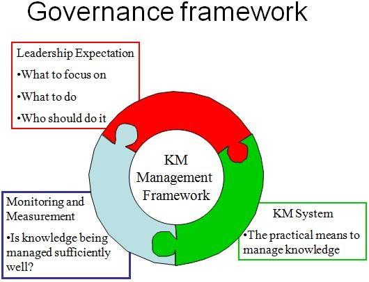 Knoco Stories Governance Framework For Knowledge Management