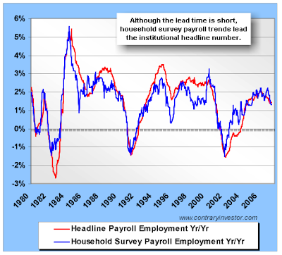 Mish 39 s global economic trend analysis mass layoffs soar for Design of household surveys