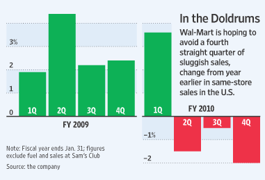 walmart is bad for the economy essay As the largest retailer in history, it's no surprise that walmart is the target of both vicious attacks and effusive praise according to its own website, wal-mart.