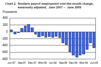 nonfarm payment employment