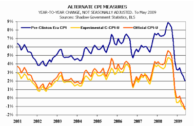 alternative CPI measures