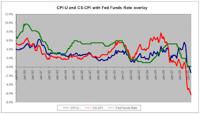 cpi-u and cs-cpi and fed funds rate