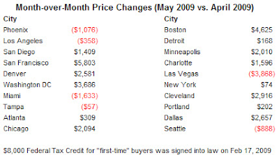 month-over-month price changes in housing