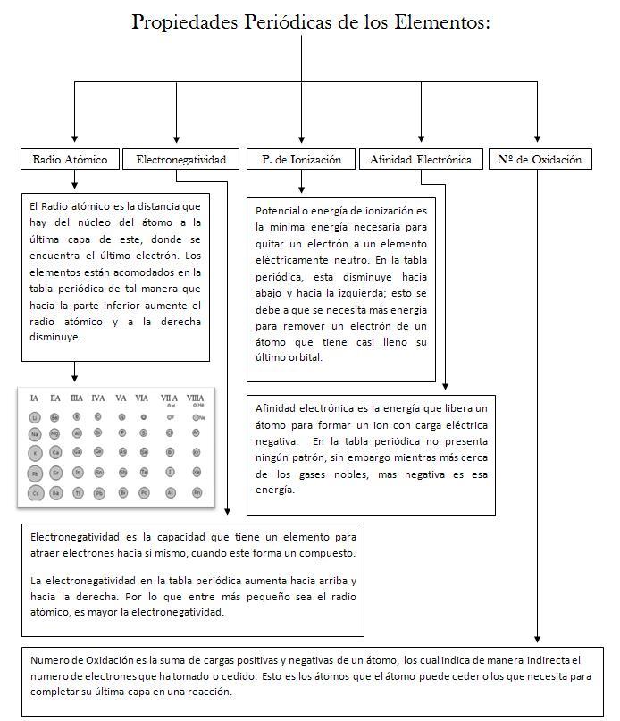Blog de quimica unidad n 4 propiedades periodicas de los elementos propiedades periodicas de los elementos la repeticin de las configuraciones electrnicas y la consiguiente conformacin de un sistema de perodos y grupos urtaz Image collections