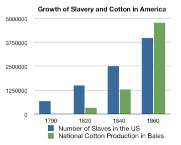 external image Growth_of_Slavery_and_Cotton_in_America.jpg