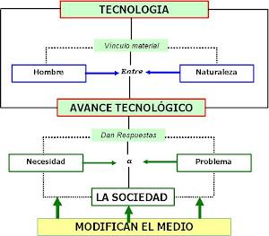 El encuadre de la tecnología