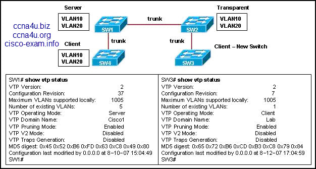 ccna 3 exploration lan switching and wireless guided case study with answer 3lan switching and wireless 4accessing the wan downloads ccna exploration 4: chapter 1 exam (100% coomon) 5:08 pm cisco, ccna exam and answer.