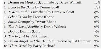 Top Ten Caribbean Theatre Classics