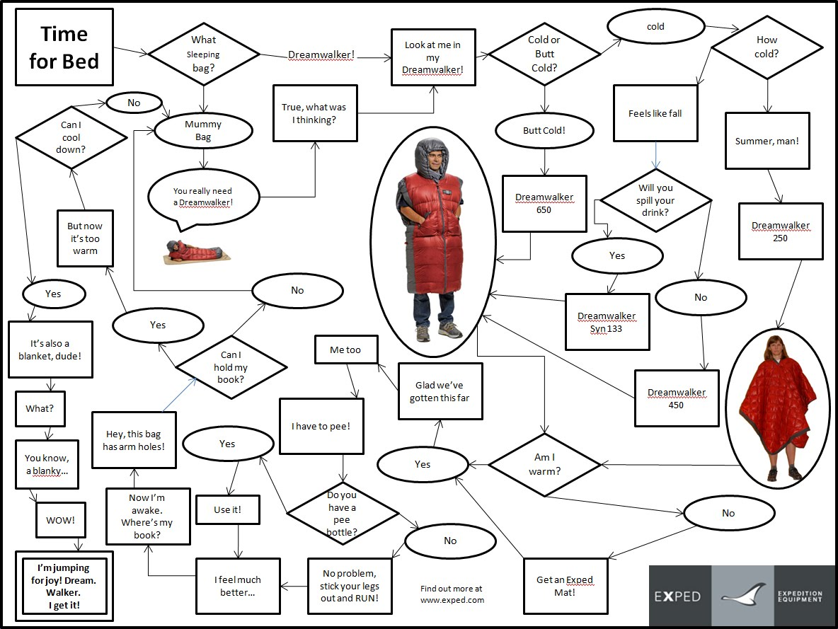 Expedlife exped dreamwalker flow chart choosing a sleeping bag can be downright confusing to break through this difficult process weve developed the exped dreamwalker flow chart nvjuhfo Choice Image
