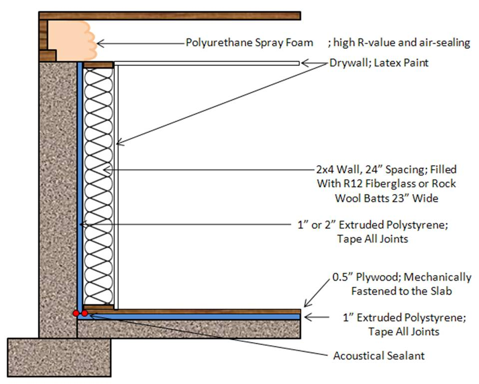 Basement Wall Vapor Barrier | 959 x 770 · 74 kB · jpeg