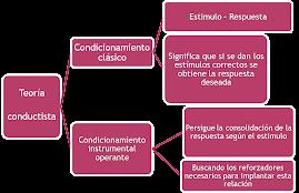 caracteristicas de la teoria conductista