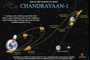 3D trajectory of Chandrayaan-1 spacecraft of ISRO on its way to moon