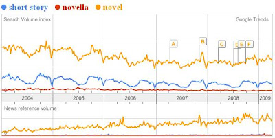 Google search trends for short story, novella, and novel