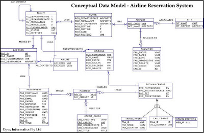 airline reservation system organization profile Works in a cooperative spirit to ensure the success of our company  utilizes  computerized reservations system including a computerized  must be able to  meet any physical ability requirements listed on this description.