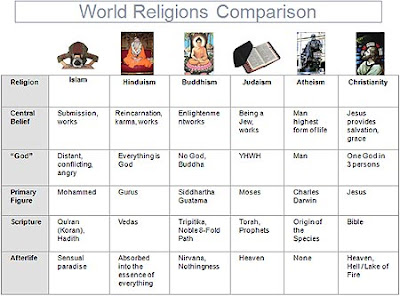 a comparison of buddhism and christianity in views of afterlife Except there are very very few prophecies in comparison to how many jesus had,  buddhism,jainism,  difference between christianity and hinduism.
