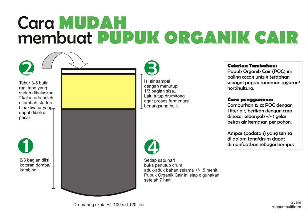 http://2.bp.blogspot.com/_nbc_LTDbZ0g/TLiG1b191II/AAAAAAAAAHs/nE84dvP7B7Y/s1600/membuat-pupuk-organik-cair1.jpg