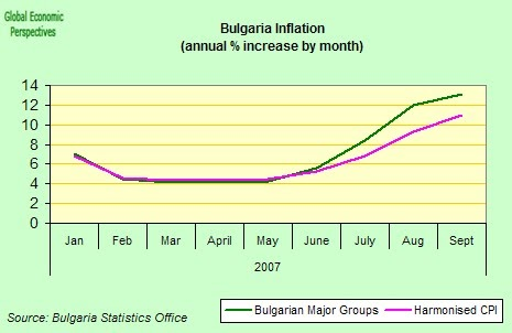 eastern europe economy watch: bulgaria inflation september