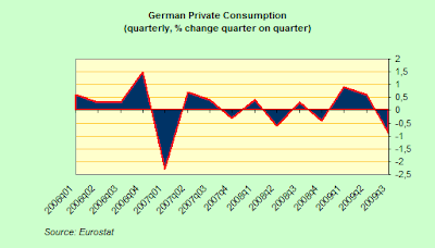 German+Private+Consumption+QoQ.png