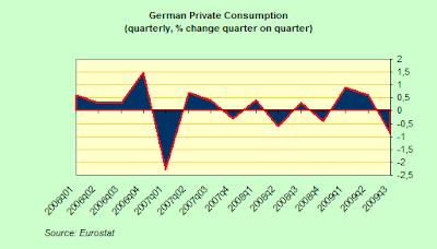 German+Private+Consumption+QoQ.png