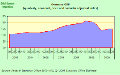 German+Constant+price+GDP.png