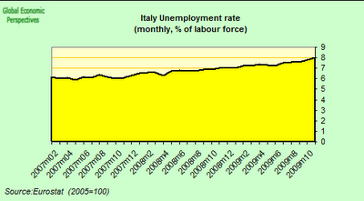 Italy+Unemployment+Rate.png