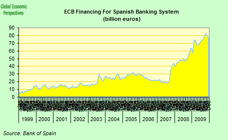 [ecb+funding+to+Spanish+banks.png]