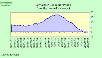 latvia+CPI.png