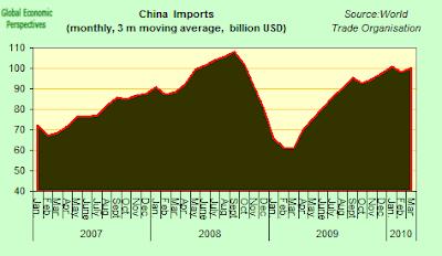 China+imports+3m.png