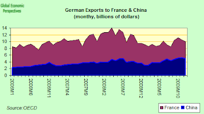 German+Exports+To+France+%26+China+Two.png