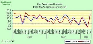 Italian Economy Watch: Italy External Trade April 2008