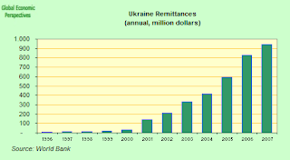 ukraine+remittances.png