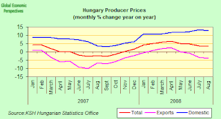 hungary+PPI.png