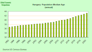 hungary+median+age.png